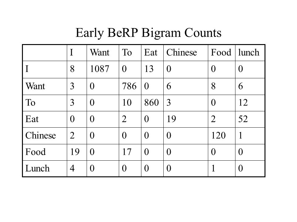 Early BeRP Bigram Counts 0100004Lunch 000017019Food 112000002Chinese 522190200Eat 12038601003To 686078603Want 00013010878I lunchFoodChineseEatToWantI
