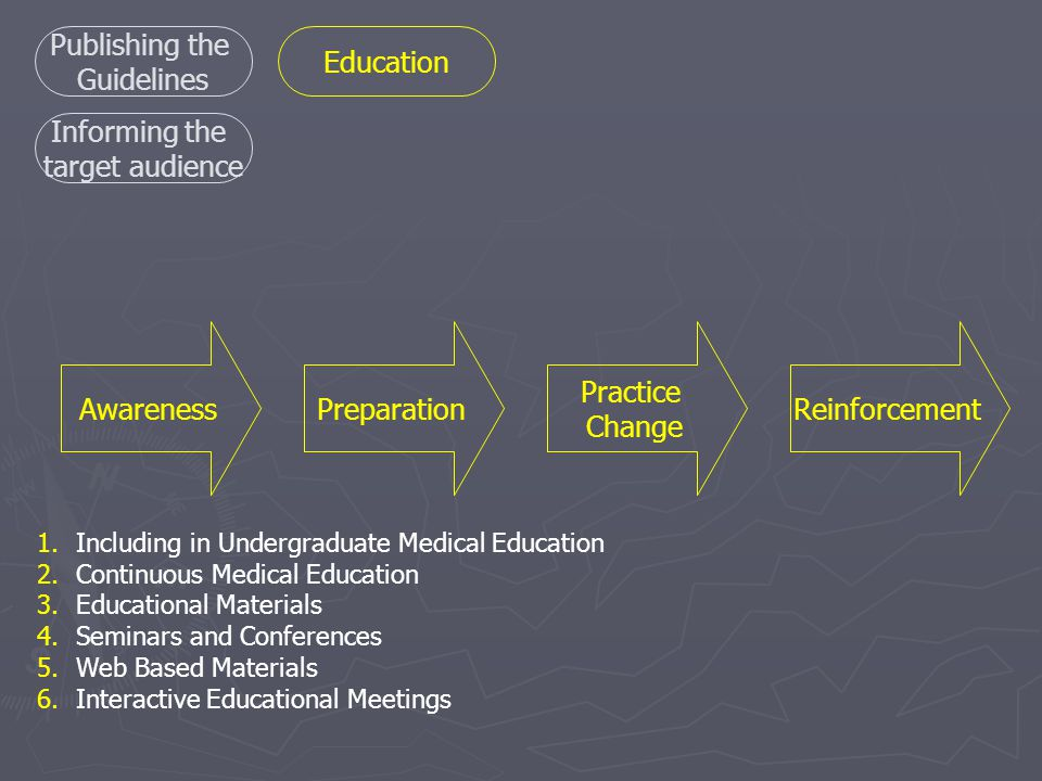 1.Including in Undergraduate Medical Education 2.Continuous Medical Education 3.Educational Materials 4.Seminars and Conferences 5.Web Based Materials 6.Interactive Educational Meetings AwarenessPreparation Practice Change Reinforcement Publishing the Guidelines Informing the target audience Education