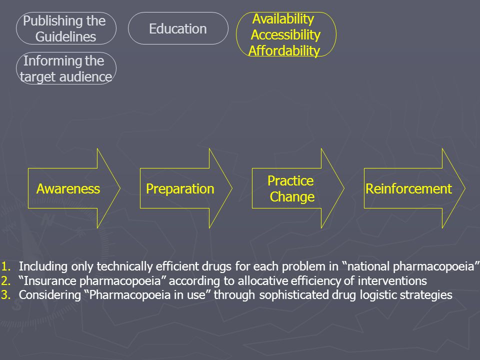 1.Including only technically efficient drugs for each problem in national pharmacopoeia 2. Insurance pharmacopoeia according to allocative efficiency of interventions 3.Considering Pharmacopoeia in use through sophisticated drug logistic strategies AwarenessPreparation Practice Change Reinforcement Publishing the Guidelines Informing the target audience Education Availability Accessibility Affordability