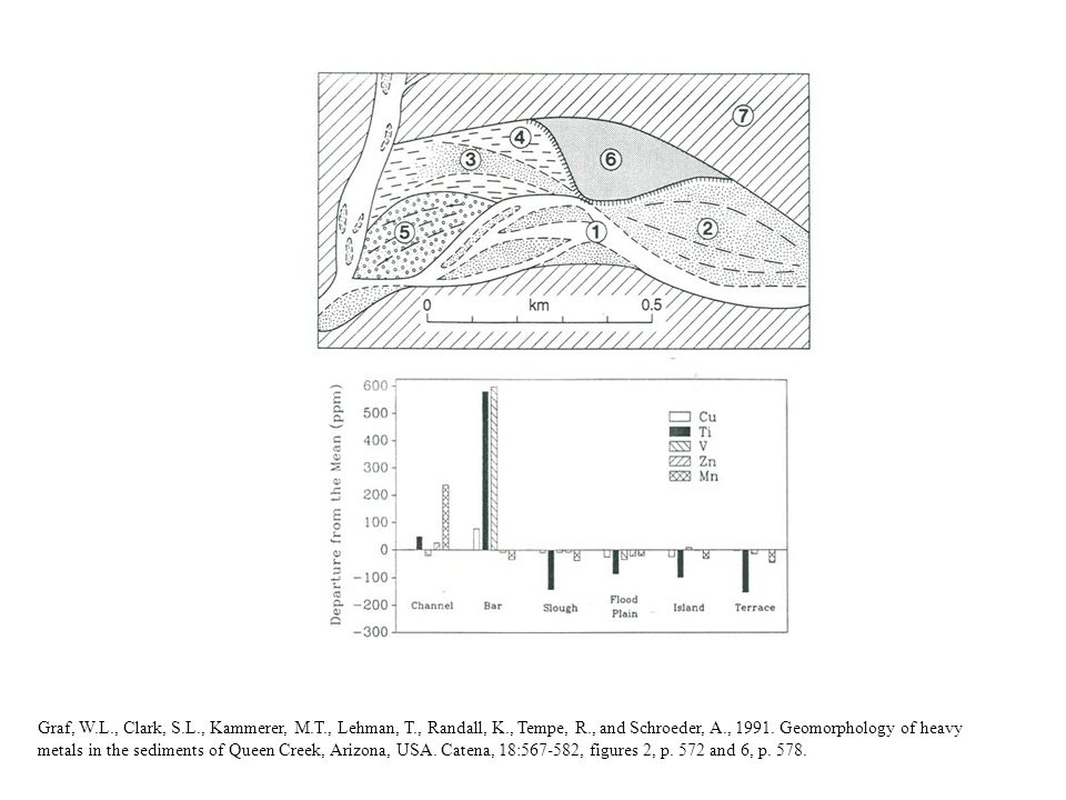 Graf, W.L., Clark, S.L., Kammerer, M.T., Lehman, T., Randall, K., Tempe, R., and Schroeder, A., 1991. Geomorphology of heavy metals in the sediments o