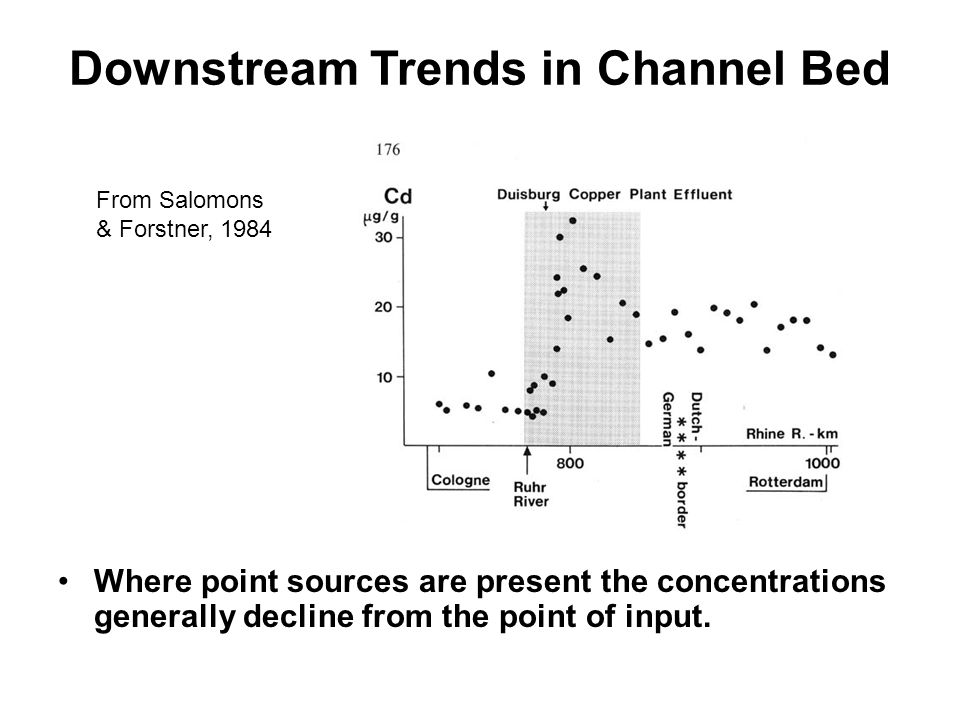 Downstream Trends in Channel Bed Where point sources are present the concentrations generally decline from the point of input. From Salomons & Forstne