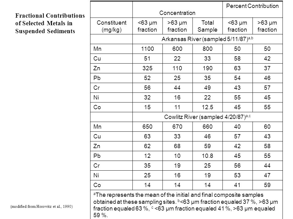 Fractional Contributions of Selected Metals in Suspended Sediments Concentration Percent Contribution Constituent (mg/kg) <63 μm fraction >63 μm fract