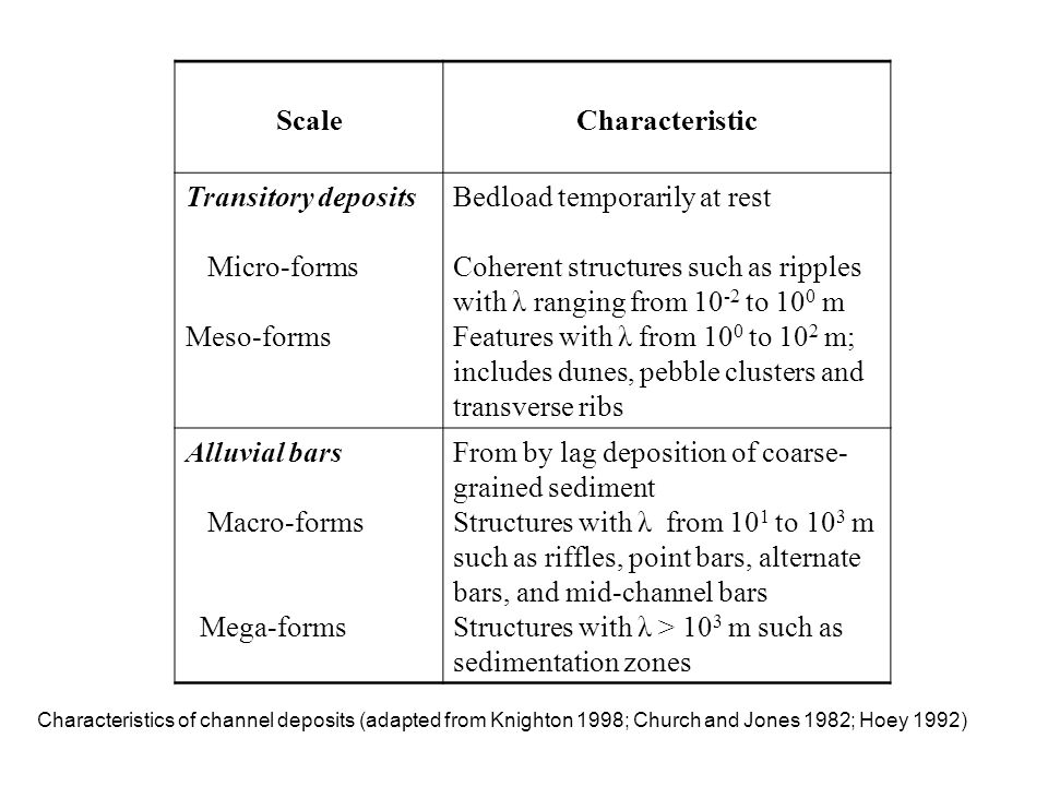Characteristics of channel deposits (adapted from Knighton 1998; Church and Jones 1982; Hoey 1992) ScaleCharacteristic Transitory deposits Micro-forms