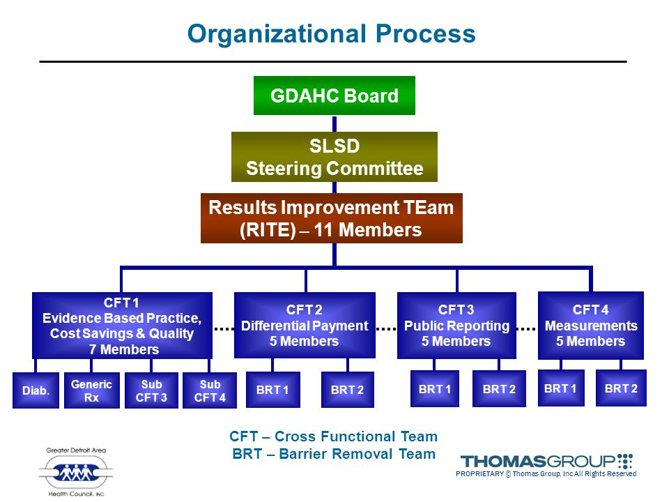 PROPRIETARY © Thomas Group, Inc All Rights Reserved Organizational Process GDAHC Board CFT 4 Measurements 5 Members CFT 3 Public Reporting 5 Members CFT 2 Differential Payment 5 Members CFT 1 Evidence Based Practice, Cost Savings & Quality 7 Members SLSD Steering Committee Results Improvement TEam (RITE) – 11 Members Generic Rx BRT 1BRT 2BRT 1BRT 2BRT 1BRT 2Diab.