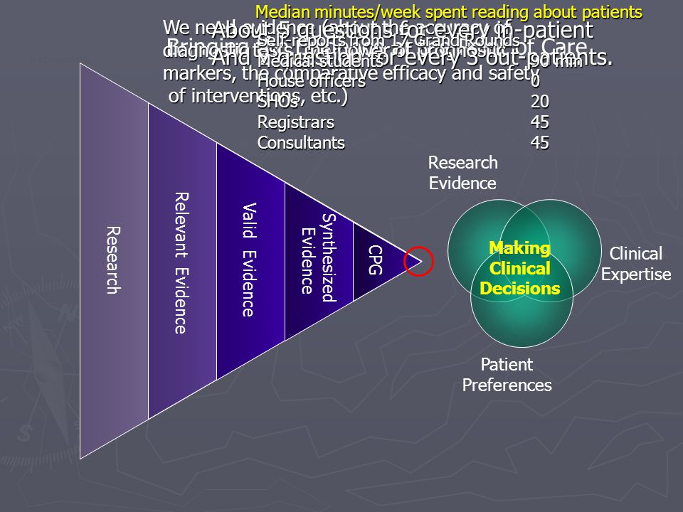 Research Relevant Evidence Valid Evidence Synthesized Evidence CPG Research Evidence Clinical Expertise Patient Preferences Making Clinical Decisions