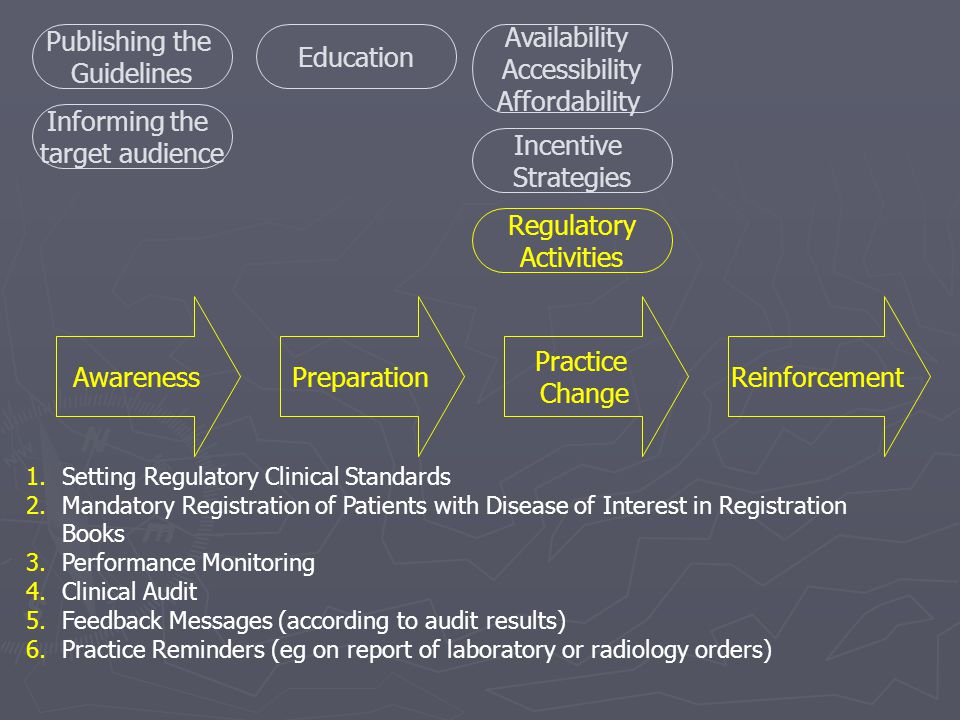 AwarenessPreparation Practice Change Reinforcement Publishing the Guidelines Informing the target audience 1.Setting Regulatory Clinical Standards 2.Mandatory Registration of Patients with Disease of Interest in Registration Books 3.Performance Monitoring 4.Clinical Audit 5.Feedback Messages (according to audit results) 6.Practice Reminders (eg on report of laboratory or radiology orders) Education Availability Accessibility Affordability Incentive Strategies Regulatory Activities