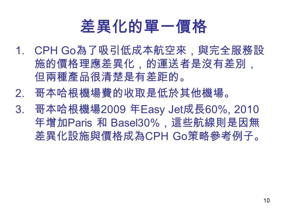 10 差異化的單一價格 1.CPH Go 為了吸引低成本航空來,與完全服務設 施的價格理應差異化,的運送者是沒有差別, 但兩種產品很清楚是有差距的。 2.