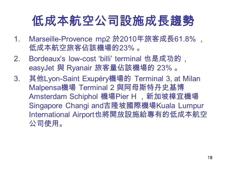 18 低成本航空公司設施成長趨勢 1.Marseille-Provence mp2 於 2010 年旅客成長 61.8% , 低成本航空旅客佔該機場的 23% 。 2.Bordeaux's low-cost 'billi' terminal 也是成功的, easyJet 與 Ryanair 旅客量佔該機場的 23% 。 3.
