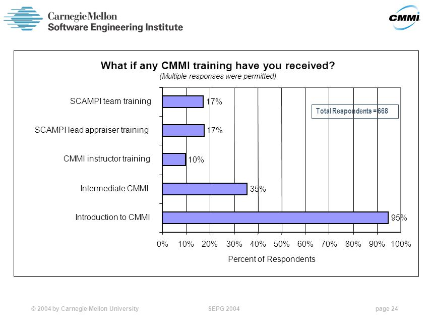 © 2004 by Carnegie Mellon University SEPG 2004page 24 What if any CMMI training have you received.