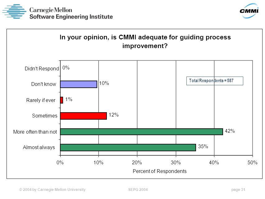 © 2004 by Carnegie Mellon University SEPG 2004page 31 In your opinion, is CMMI adequate for guiding process improvement.