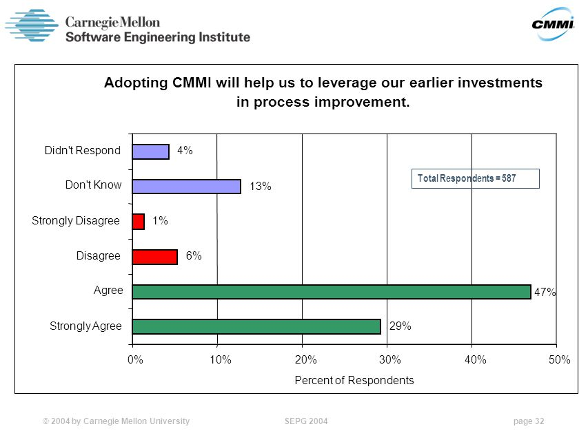 © 2004 by Carnegie Mellon University SEPG 2004page 32 Adopting CMMI will help us to leverage our earlier investments in process improvement.