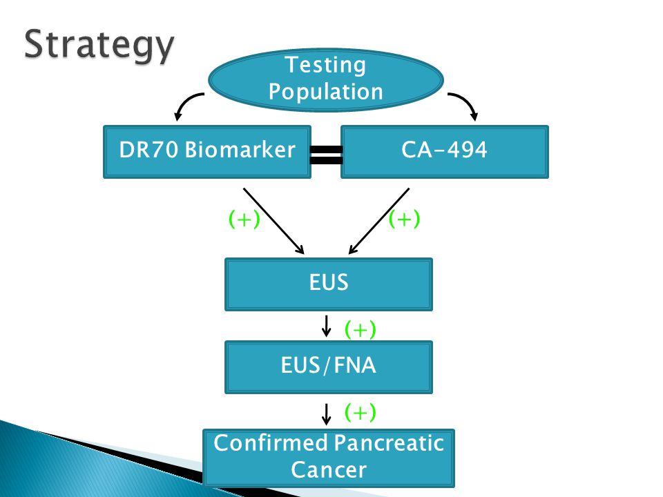 DR70 BiomarkerCA-494 EUS EUS/FNA (+) Confirmed Pancreatic Cancer (+) Testing Population