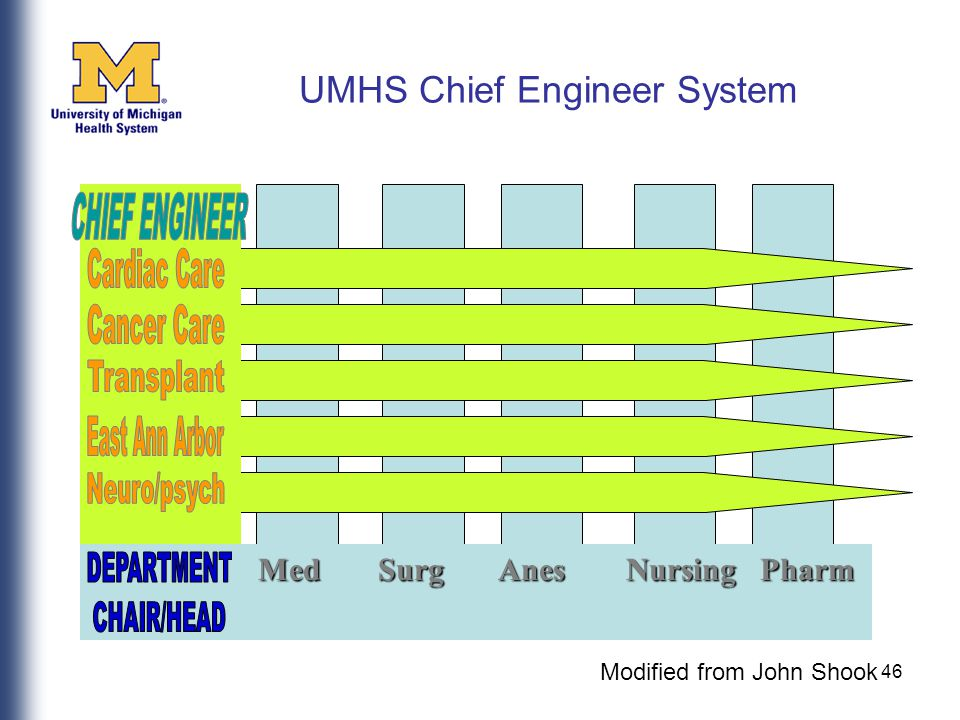 46 UMHS Chief Engineer System Med Surg Anes Nursing Pharm Med Surg Anes Nursing Pharm Modified from John Shook