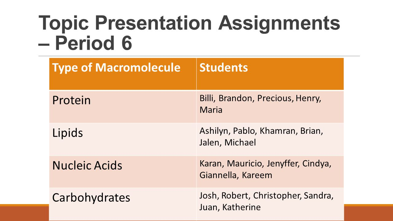 Topic Presentation Assignments – Period 6 Type of MacromoleculeStudents Protein Billi, Brandon, Precious, Henry, Maria Lipids Ashilyn, Pablo, Khamran,
