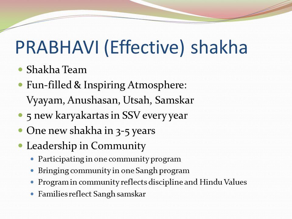 PRABHAVI (Effective) shakha Shakha Team Fun-filled & Inspiring Atmosphere: Vyayam, Anushasan, Utsah, Samskar 5 new karyakartas in SSV every year One new shakha in 3-5 years Leadership in Community Participating in one community program Bringing community in one Sangh program Program in community reflects discipline and Hindu Values Families reflect Sangh samskar