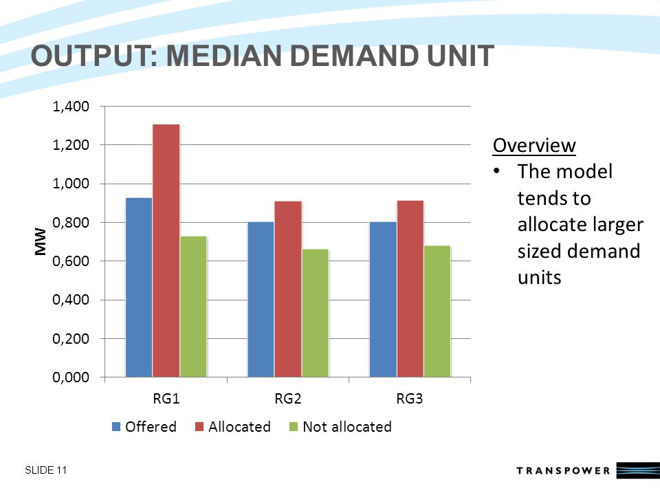 Introductions OUTPUT: MEDIAN DEMAND UNIT SLIDE 11 Overview The model tends to allocate larger sized demand units