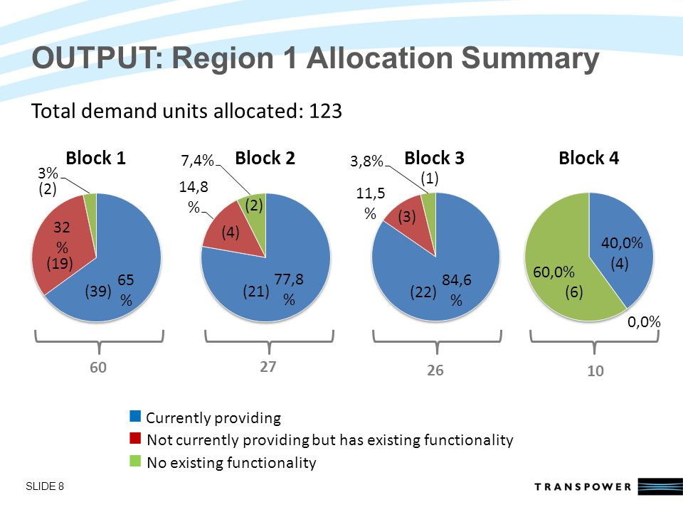 Introductions OUTPUT: Region 1 Allocation Summary SLIDE 8 Currently providing Not currently providing but has existing functionality No existing functionality 60 27 26 10 (39) (19) (2) (4) (21) (22) (3) (1) (6) (4) Total demand units allocated: 123