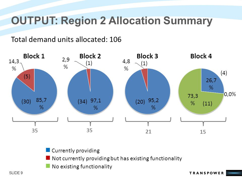 Introductions OUTPUT: Region 2 Allocation Summary SLIDE 9 Currently providing Not currently providing but has existing functionality No existing functionality 35 21 15 (11) (4) (20) (1) (34) (1) (30) (5) Total demand units allocated: 106
