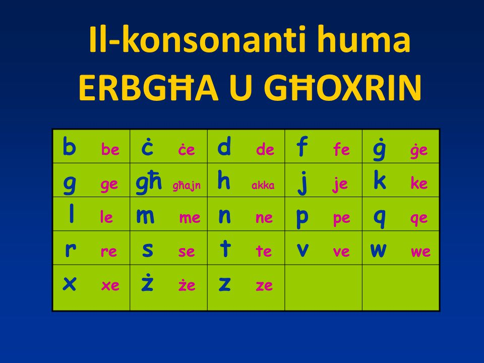 Il-konsonanti huma ERBGĦA U GĦOXRIN b be ċ ċe d de f fe ġ ġe g ge għ għajn h akka j je k ke l le m me n ne p pe q qe r re s se t te v ve w we x xe ż że z ze