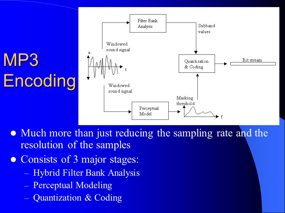 MP3 Encoding Much more than just reducing the sampling rate and the resolution of the samples Consists of 3 major stages: – Hybrid Filter Bank Analysis – Perceptual Modeling – Quantization & Coding