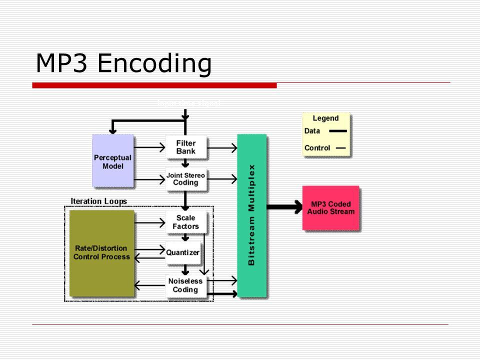 MP3 Encoding