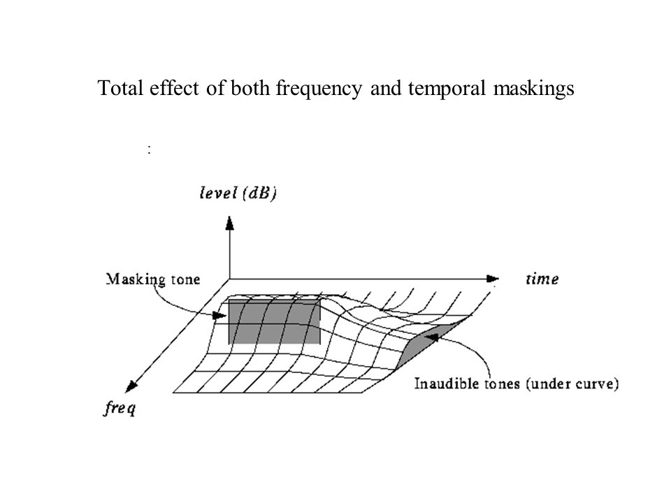 Total effect of both frequency and temporal maskings :