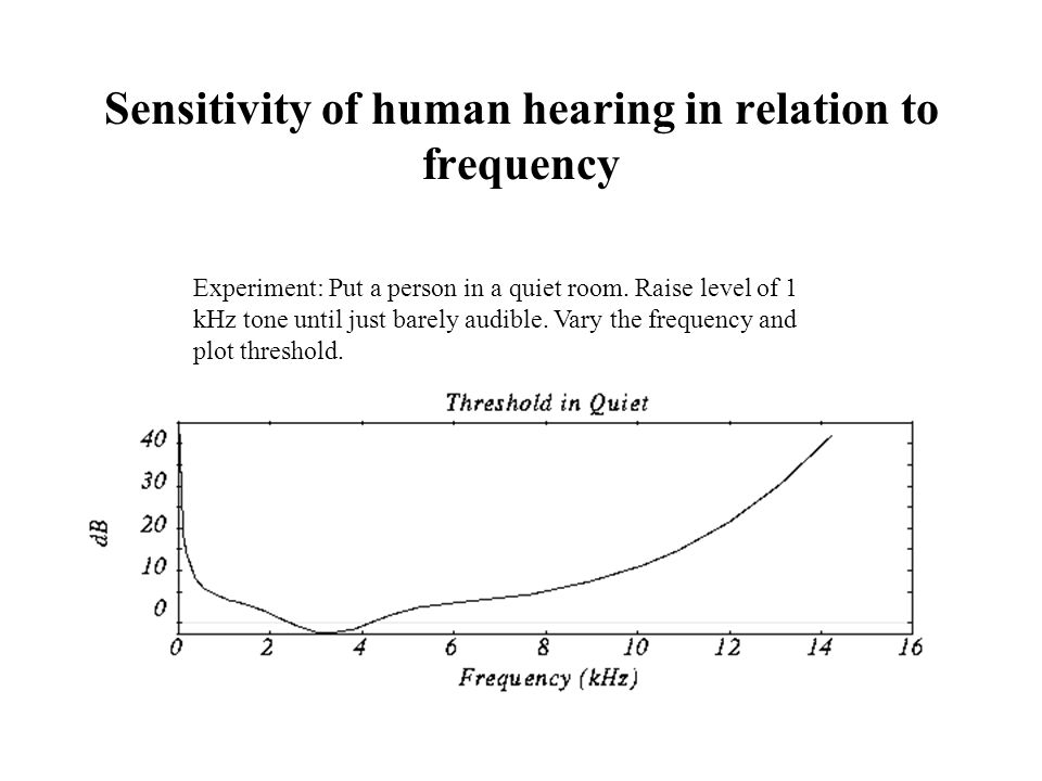 Sensitivity of human hearing in relation to frequency Experiment: Put a person in a quiet room.