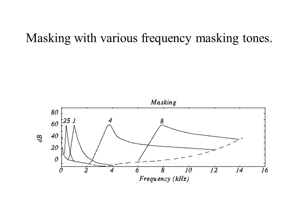 Masking with various frequency masking tones.