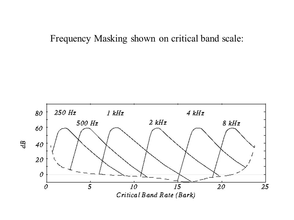 Frequency Masking shown on critical band scale: