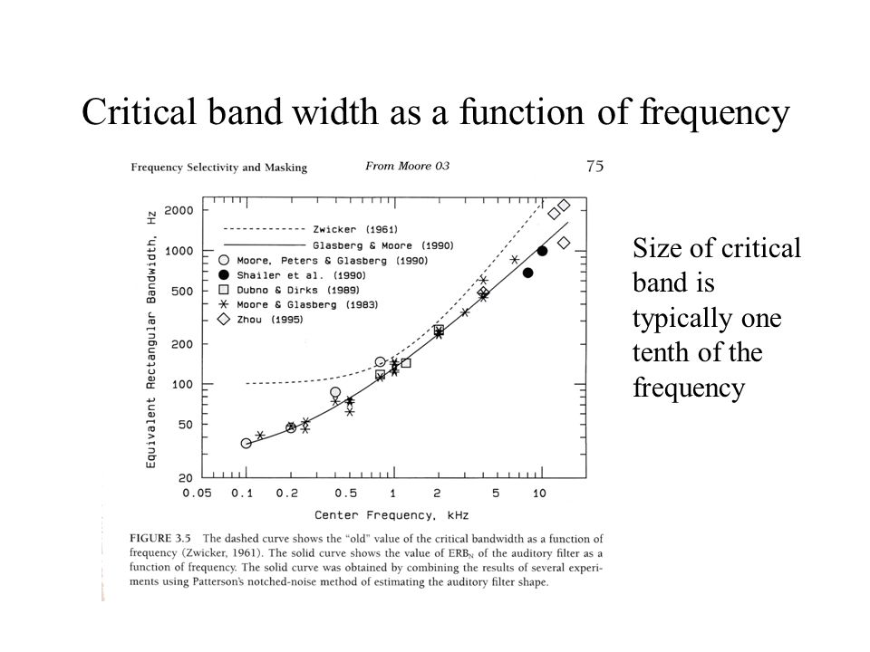 Critical band width as a function of frequency Size of critical band is typically one tenth of the frequency