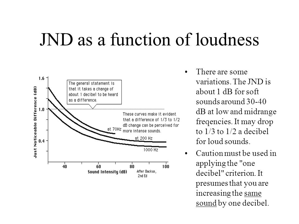JND as a function of loudness There are some variations.