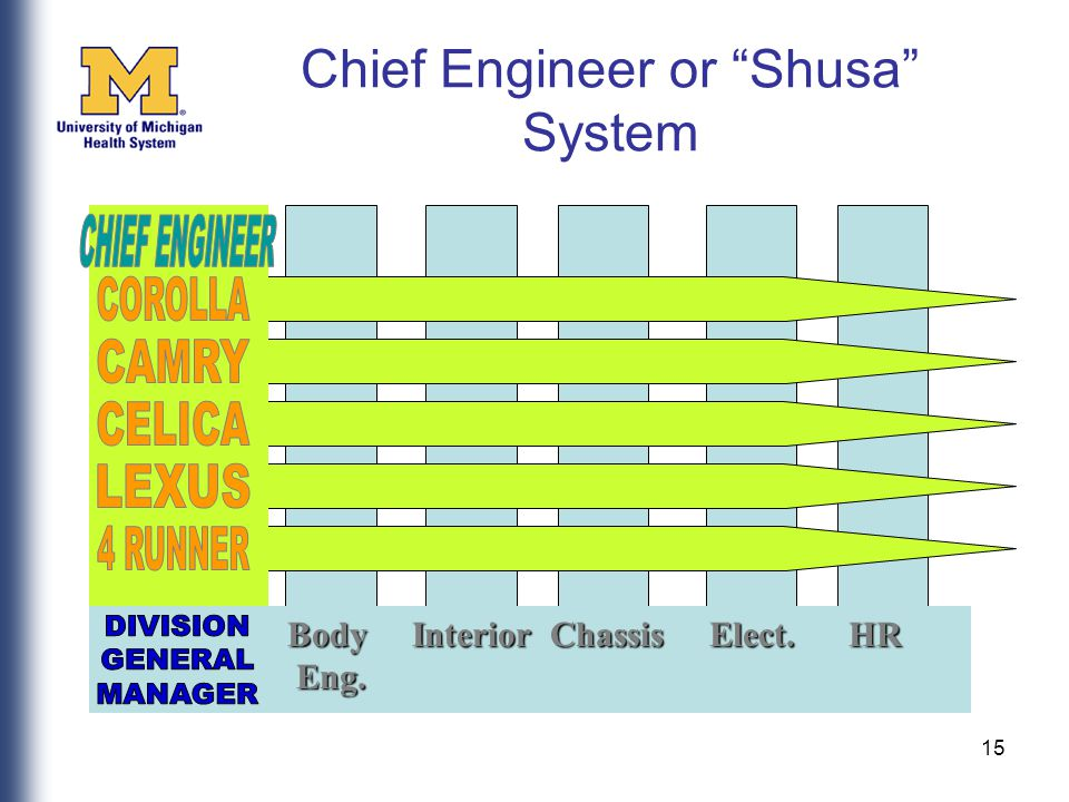 15 Chief Engineer or Shusa System Body Interior Chassis Elect.