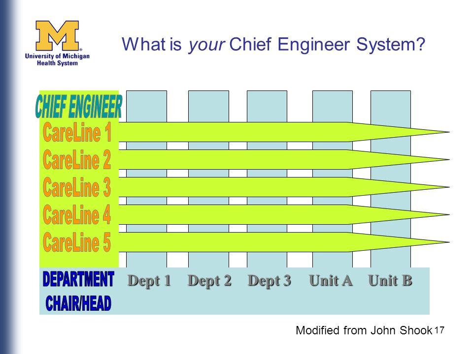 17 What is your Chief Engineer System? Dept 1 Dept 2 Dept 3Unit A Unit B Dept 1 Dept 2 Dept 3Unit A Unit B Modified from John Shook
