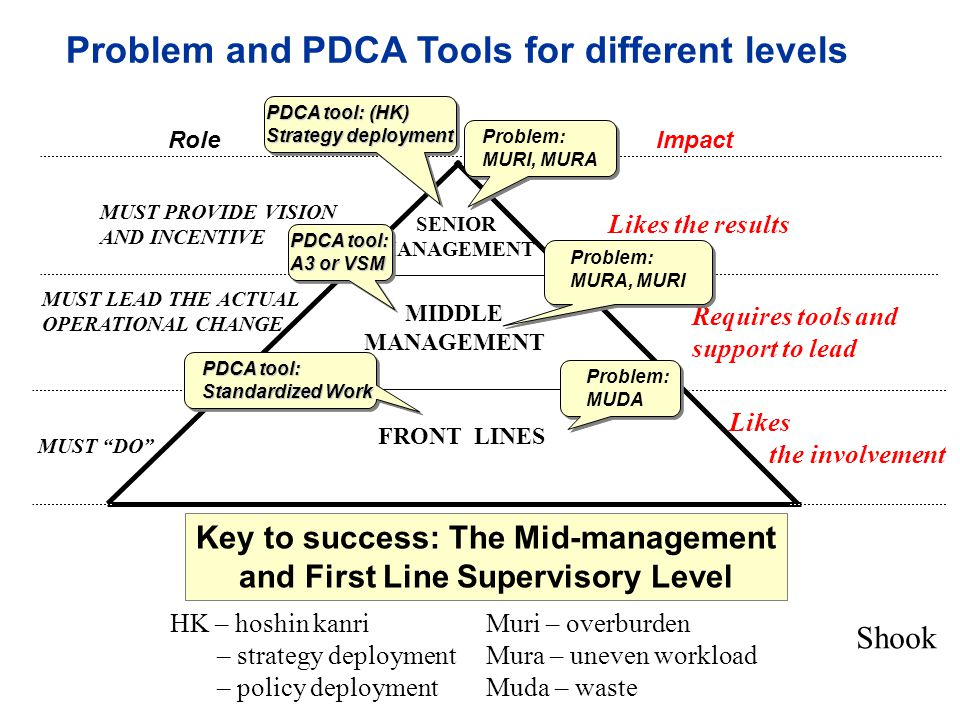 Problem and PDCA Tools for different levels Key to success: The Mid-management and First Line Supervisory Level FRONT LINES SENIOR MANAGEMENT MIDDLE MANAGEMENT MUST PROVIDE VISION AND INCENTIVE MUST DO MUST LEAD THE ACTUAL OPERATIONAL CHANGE Likes the involvement Likes the results Requires tools and support to lead RoleImpact Problem: MUDA PDCA tool: (HK) Strategy deployment PDCA tool: A3 or VSM PDCA tool: Standardized Work Problem: MURA, MURI Problem: MURI, MURA Shook Muri – overburden Mura – uneven workload Muda – waste HK – hoshin kanri – strategy deployment – policy deployment