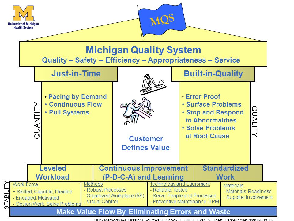 Just-in-TimeBuilt-in-Quality QUANTITY QUALITY MQS Error Proof Surface Problems Stop and Respond to Abnormalities Solve Problems at Root Cause Pacing by Demand Continuous Flow Pull Systems Work Force - Skilled, Capable, Flexible - Engaged, Motivated - Design Work, Solve Problems Technology and Equipment - Reliable, Tested - Serve People and Processes - Preventive Maintenance -TPM Materials - Materials Readiness - Supplier involvement Make Value Flow By Eliminating Errors and Waste STABILITY MQS Methods (All Mission) Sources: J.