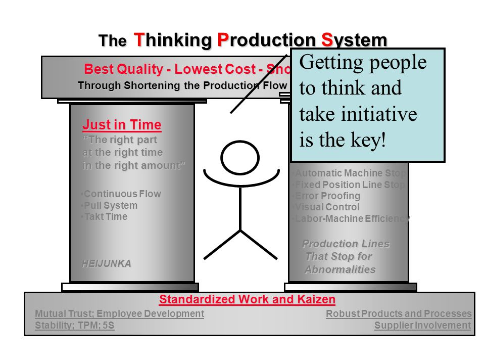 The Toyota Way ContinuousImprovement RespectforPeople Best Quality - Lowest Cost - Shortest Lead Time Best Quality - Lowest Cost - Shortest Lead Time Best Safety - Highest Morale PDCA Learning Cycles PDCA Learning Cycles