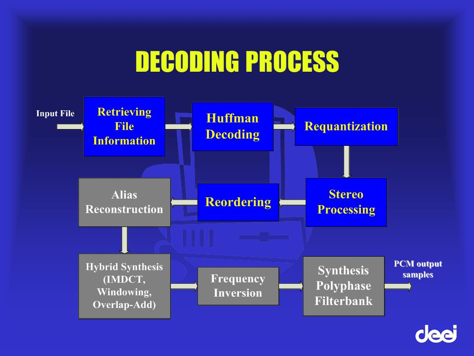 DECODING STEPS SYNCHRONIZATION HEADER DECODING SKIPPING CRC (if present) SIDE INFO DECODING SCALEFACTORS DECODING