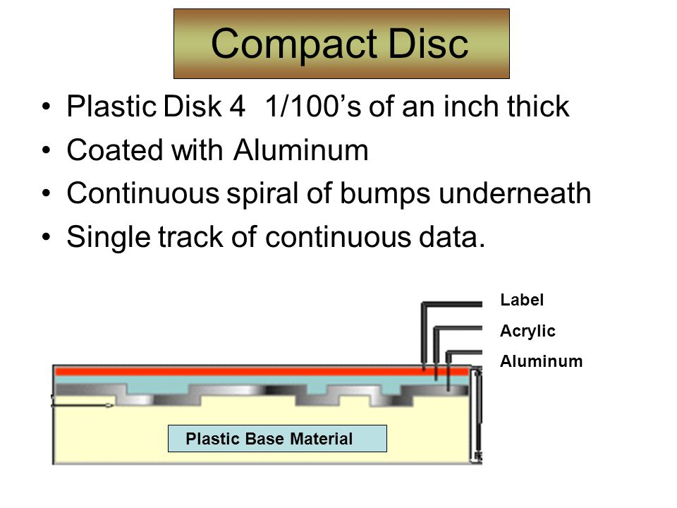 Compact Disc Plastic Disk 4 1/100's of an inch thick Coated with Aluminum Continuous spiral of bumps underneath Single track of continuous data.