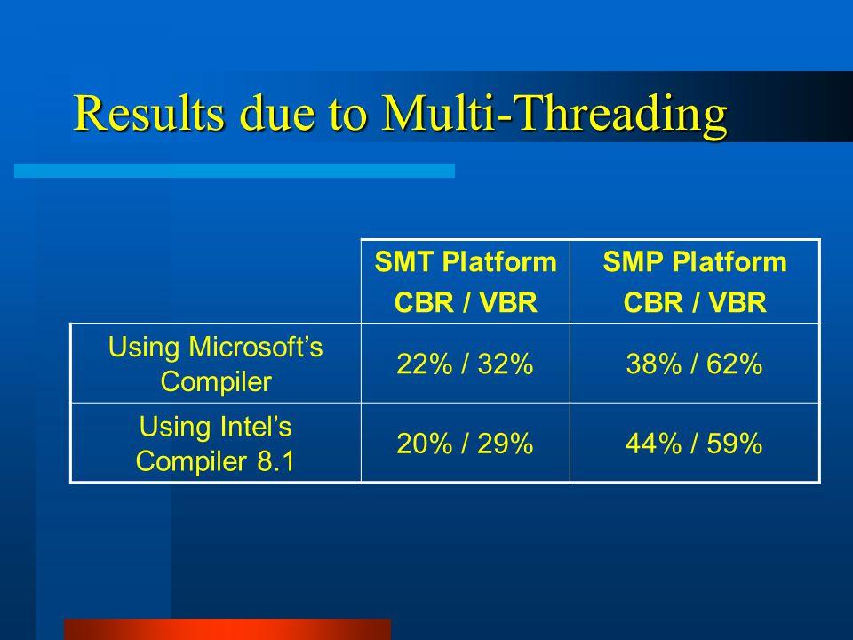 Results due to Multi-Threading SMT Platform CBR / VBR SMP Platform CBR / VBR Using Microsoft's Compiler 22% / 32%38% / 62% Using Intel's Compiler 8.1 20% / 29%44% / 59%