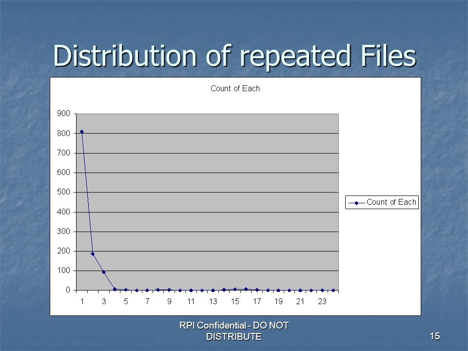 RPI Confidential - DO NOT DISTRIBUTE15 Distribution of repeated Files
