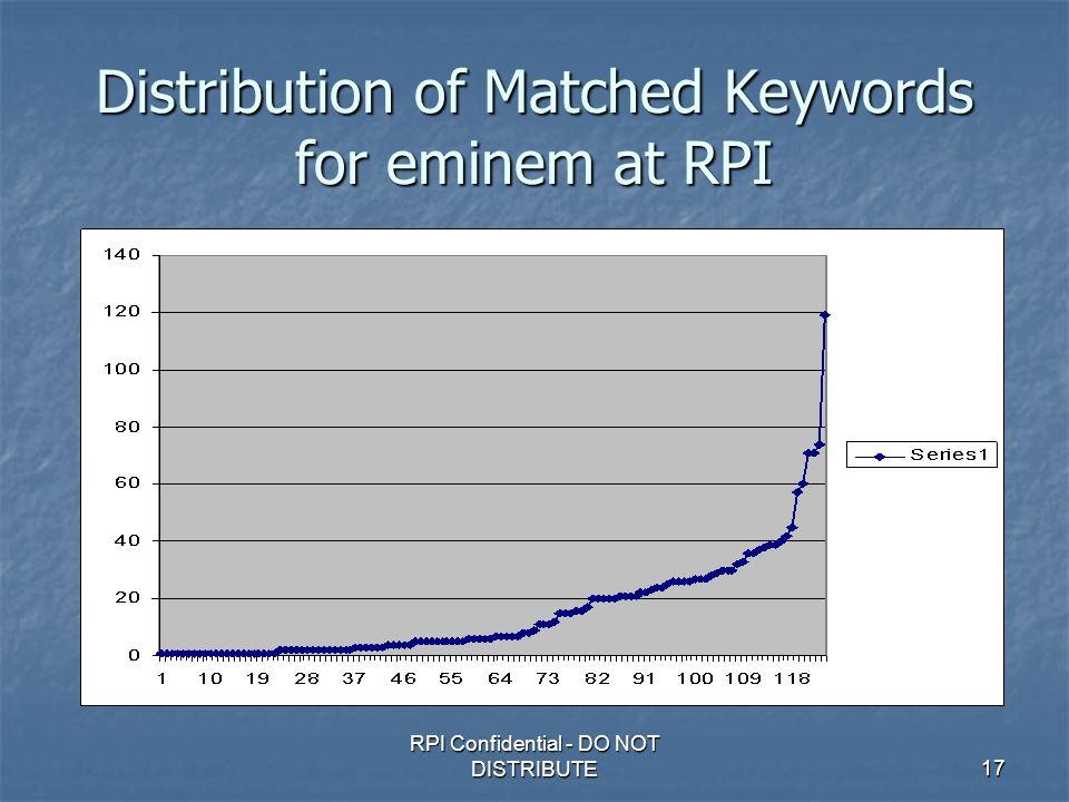 RPI Confidential - DO NOT DISTRIBUTE17 Distribution of Matched Keywords for eminem at RPI