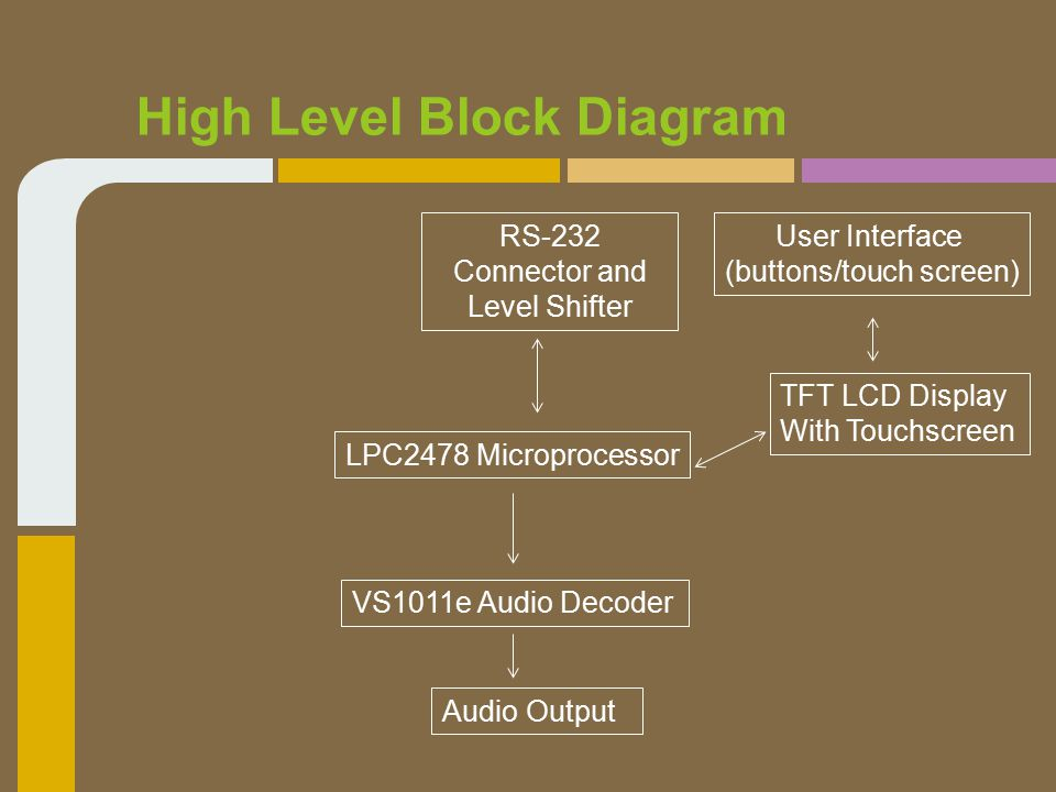 High Level Block Diagram LPC2478 Microprocessor TFT LCD Display With Touchscreen User Interface (buttons/touch screen) Audio Output VS1011e Audio Decoder RS-232 Connector and Level Shifter