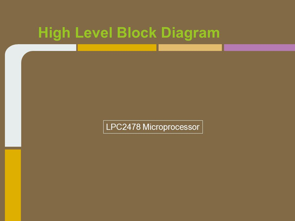 High Level Block Diagram LPC2478 Microprocessor