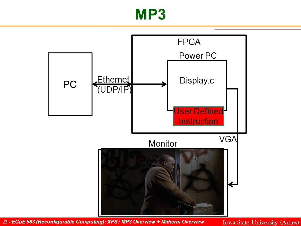 23 - ECpE 583 (Reconfigurable Computing): XPS / MP3 Overview + Midterm Overview Iowa State University (Ames) MP3 FPGA PC Display.c Ethernet (UDP/IP) Power PC User Defined Instruction Monitor VGA
