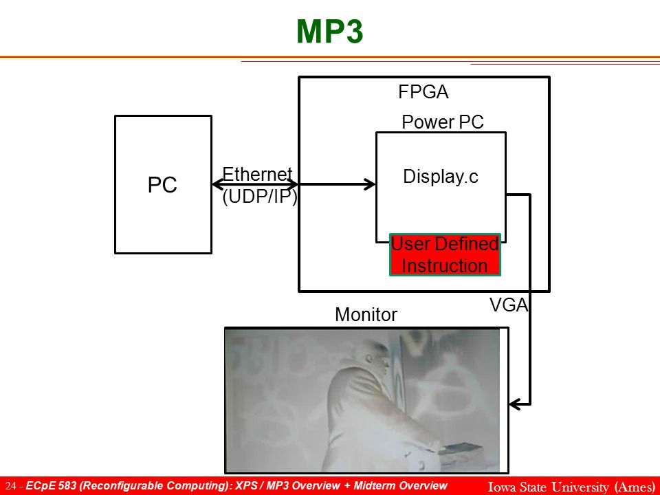 24 - ECpE 583 (Reconfigurable Computing): XPS / MP3 Overview + Midterm Overview Iowa State University (Ames) MP3 FPGA PC Display.c Ethernet (UDP/IP) Power PC User Defined Instruction Monitor VGA