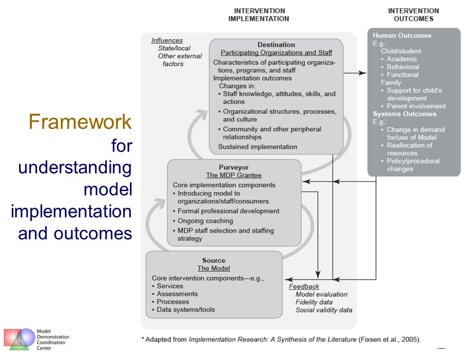 Framework for understanding model implementation and outcomes