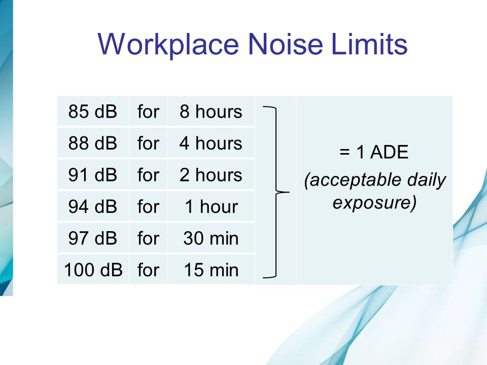 Conclusions - Exposure Most people enjoy leisure activities safely Clubbing and MP3 use both impart dangerous noise doses to a small proportion of young people Those with the greatest noise exposure report the greatest number of hearing loss symptoms Exposure diminishes with age over the range 18 to 35 years Life-time risk depends on years of exposure, and work-related exposure MP3 exposure (per person) may be dropping over time
