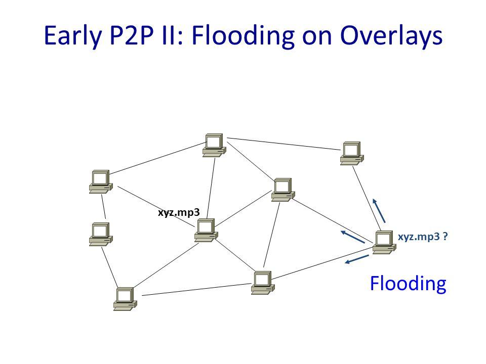 Early P2P II: Flooding on Overlays xyz.mp3 xyz.mp3 Flooding