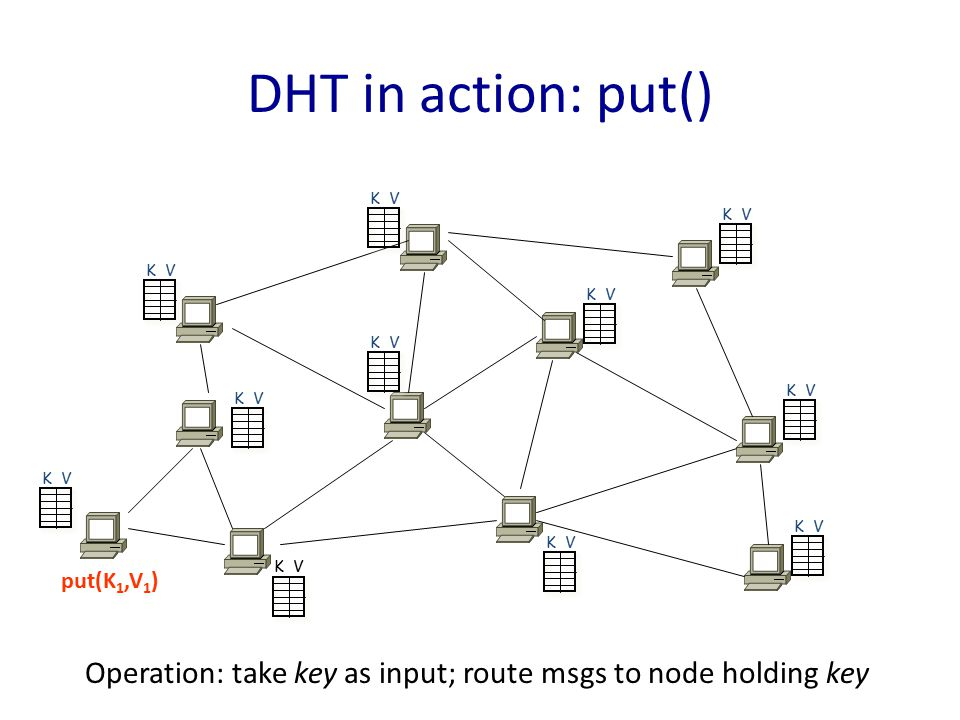 K V DHT in action: put() put(K 1,V 1 ) Operation: take key as input; route msgs to node holding key