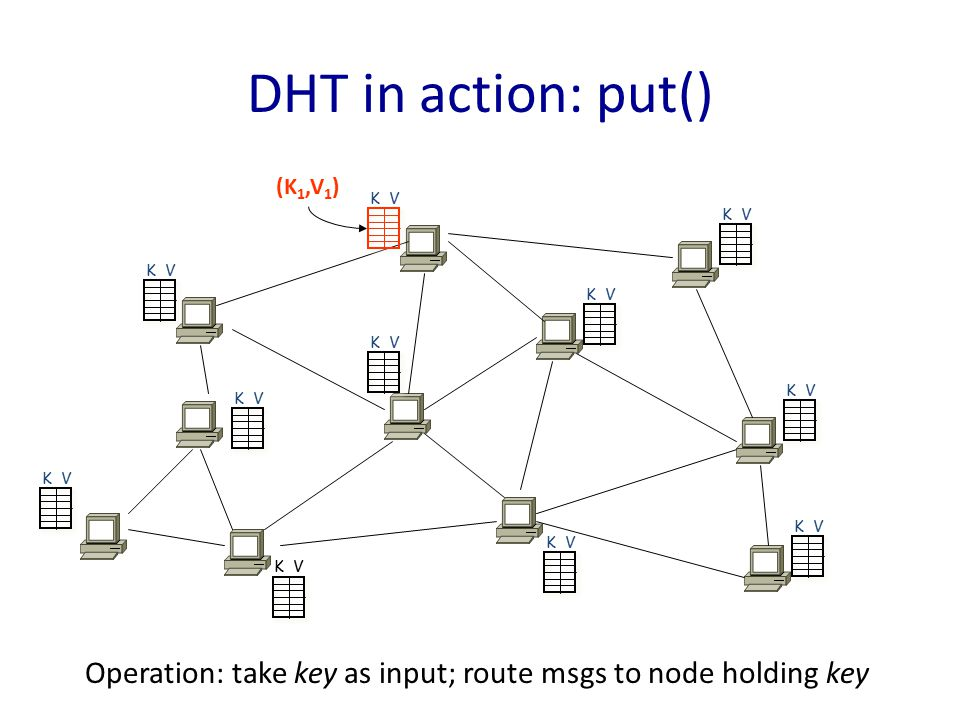 (K 1,V 1 ) K V DHT in action: put() Operation: take key as input; route msgs to node holding key